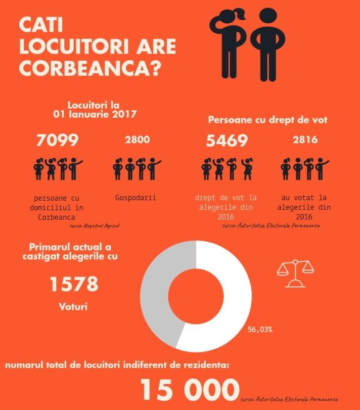 cifre Corbeanca 2017