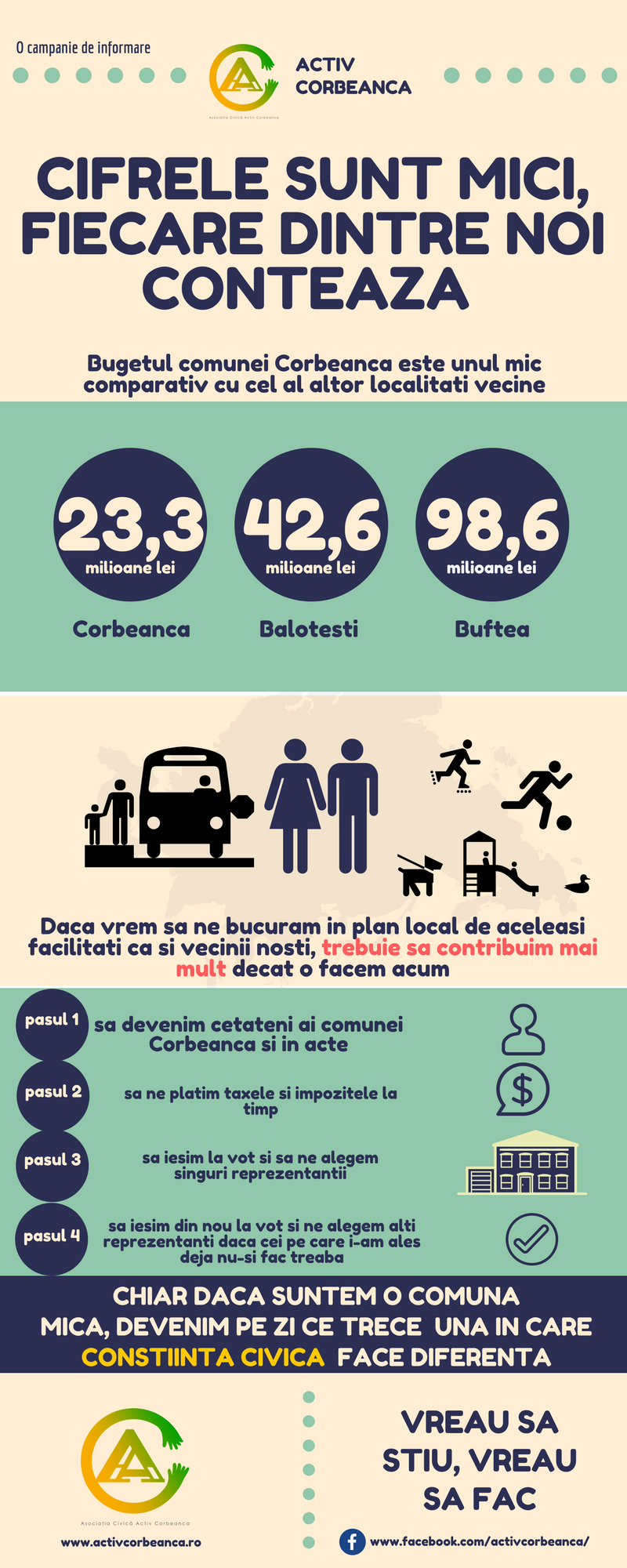 Activ Corbeanca_ Infographic cifre buget (1)